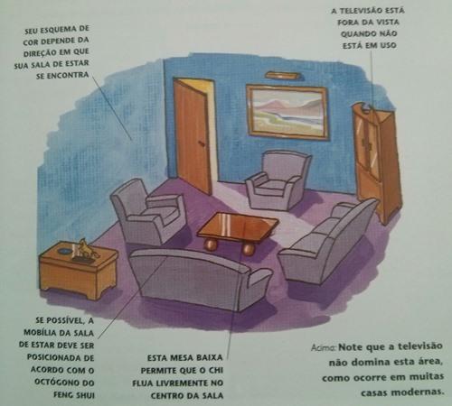 Feng shui na decora o design e decora o de interiores for Cores sala de estar feng shui